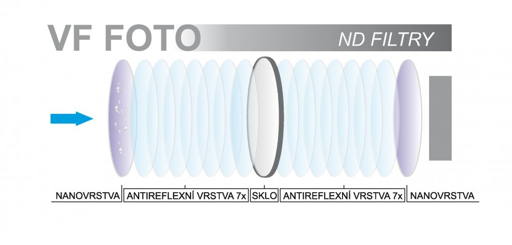 Schema ND filtry GS VFFOTO